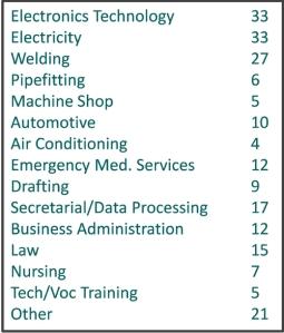 workforce chart 1